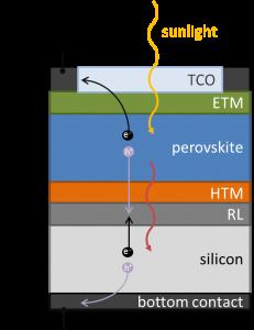 schema tandem solar cell
